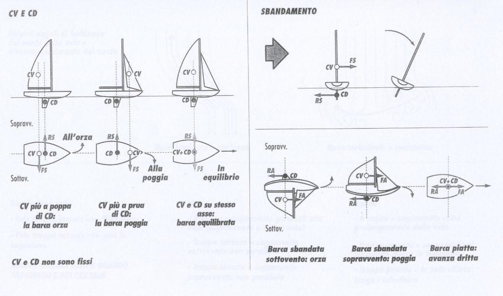 Come si centra una barca a vela? - Centro velico e centro di deriva