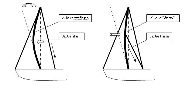 come si centra una barca a vela? - La preflessione durante la centratura di una barca a vela